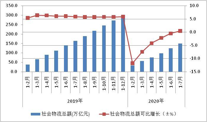 2020年1-7月全国物流运行分析:社会物流总额同比增长0.5%