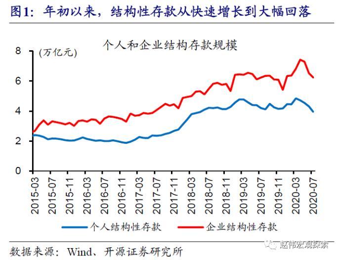 """赵薇:结构性存款和流动性扣款的""""退潮"""""""