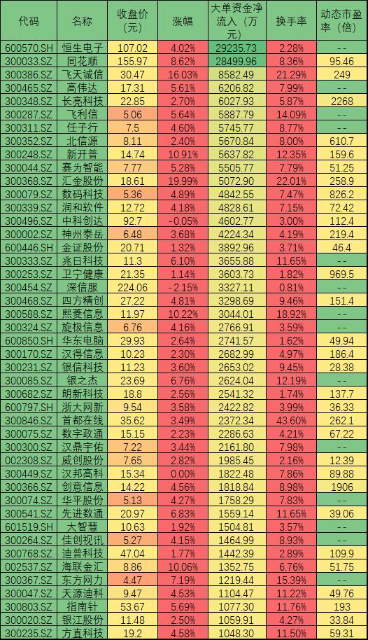 大单资金抢筹94只计算机股 渤海证券股票池推荐6只标的