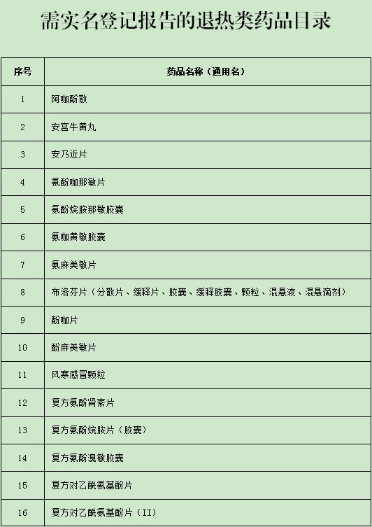 注意了!广东买布洛芬等43种退热类药均实名登记