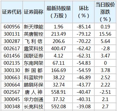《【鹿鼎测速注册 】27股遭陆股通减仓超30% 新天绿能环比降幅最大》