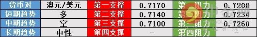 汇市技术分析 :美元指数回落 欧元窄震英镑上扬