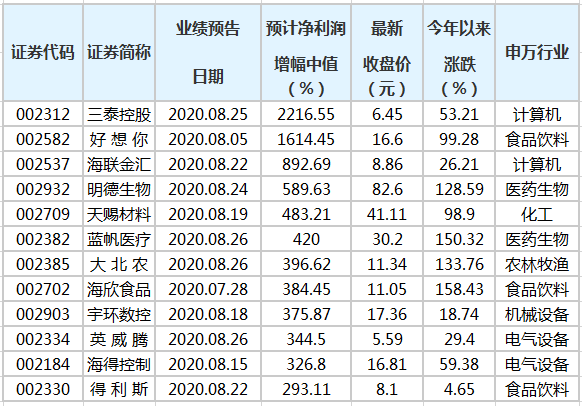 109家中小板公司公布前三季业绩预告 54股预增