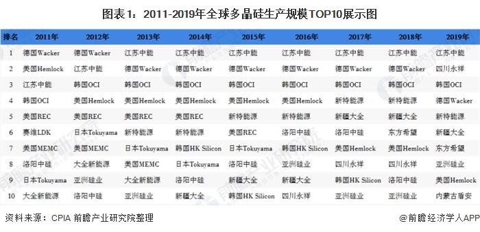 2020年中国光伏发电行业市场现状和竞争格局分析 产业集中度逐年提升【组图】