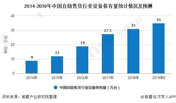 2020年中国自助售货机行业市场现状及发展前景分析 疫情影响下将迎来新市场增长点