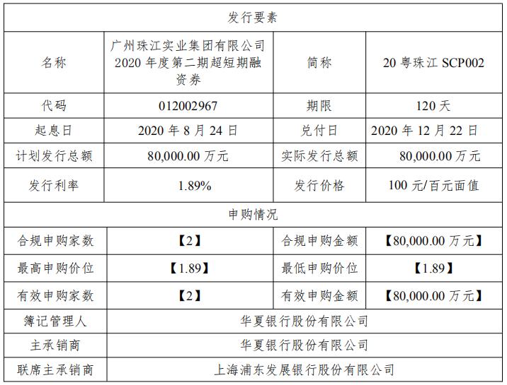 珠江实业8亿元超短期融资券发行完成