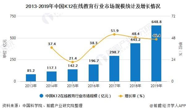 2020年中国K12在线教育行业市场现状及发展前景分析 2025年市场规模有望突破3000亿