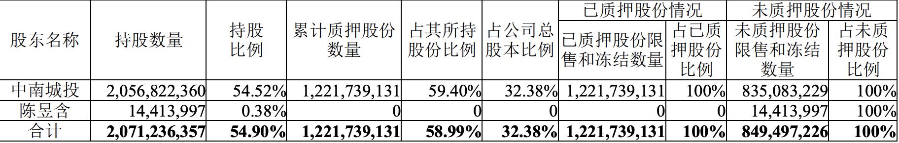 中南建设:中南城投解除质押1.38亿股股份