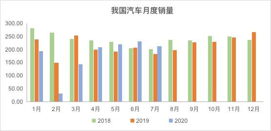 中国汽车销量好于预期,对下游汽车物流业有利
