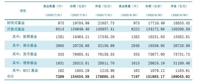 7月公募规模17.69万亿元 单月历史第二高!股基涨14% 混基涨20% 债基跌7%