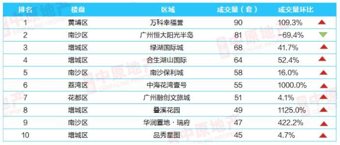 新房网签量继续高位攀升 上周广州TOP10热销个盘大起底