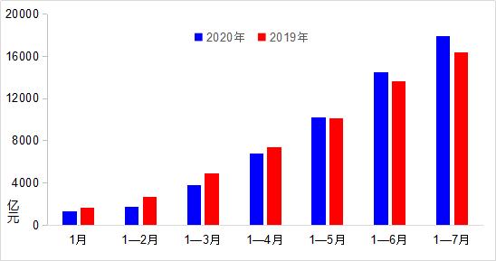 7月交通固定资产投资增速加快 城市客运量恢复七成
