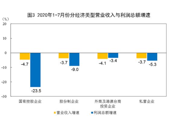 统计局:前7月规上工业企业利润总额31022.9亿 同比降8.1%