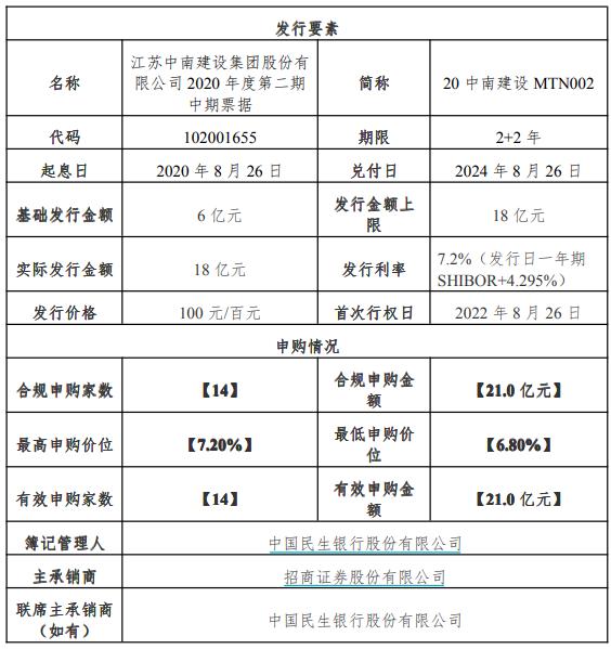 中南建设:18亿元中期票据发行完成