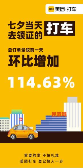 美团打车数据:七夕领证成时髦 去民政局订单翻倍