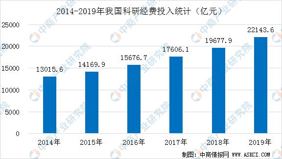 2019年全国科技经费投入统计公报:投入经费22143.6亿元  增长12.5%(图)