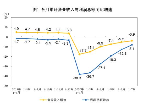 连续3个月回正!7月份工业企业利润涨19.6%