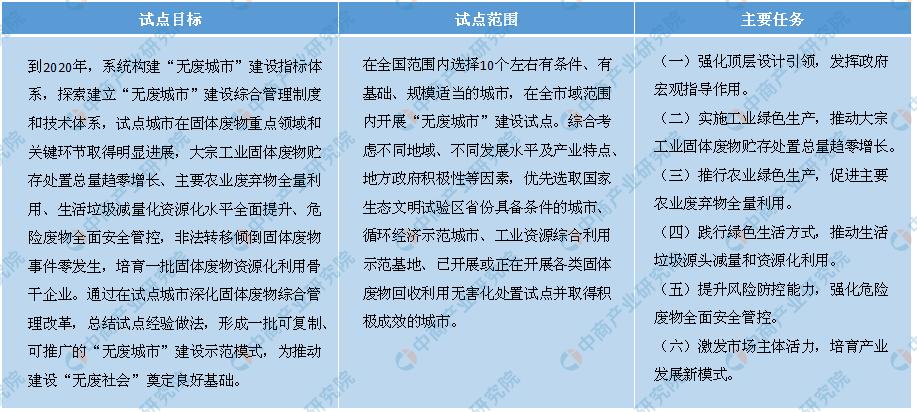 最新固废法即将实施利好产业链 最新固废处理概念股名单盘点(附表)
