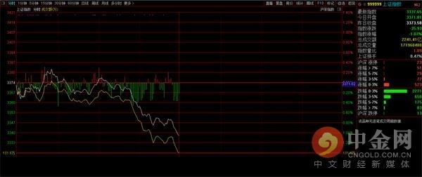 中金网0827午评:科创50大涨 半导体板块强势