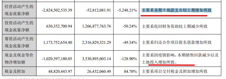 荣安地产中期利润多赚两成 资产负债率84.9% 拿地费用超签约销售额