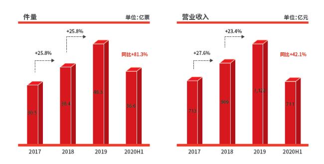 """扣非净利润增长近五成 上天入地的千亿顺丰控股(002352.SZ)""""空中加油"""""""
