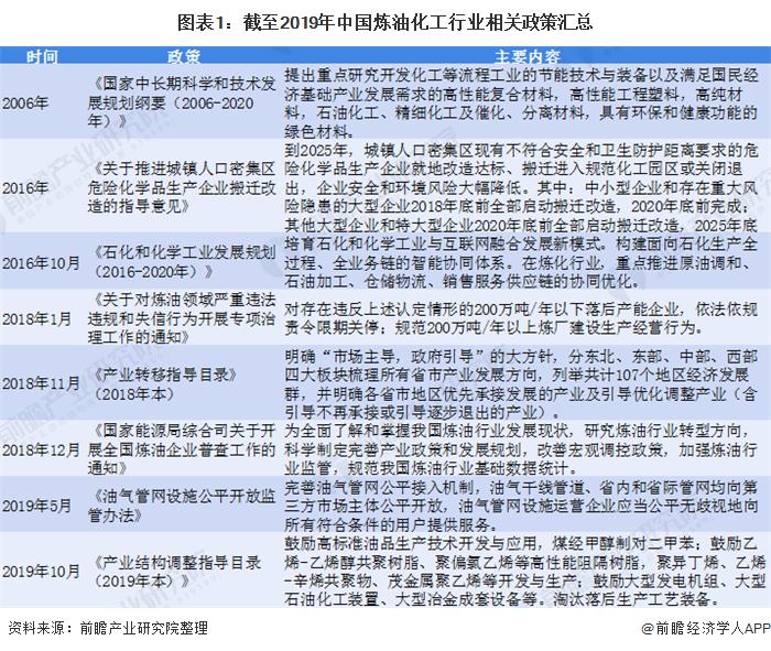 图表1:截至2019年中国炼油化工行业相关政策汇总