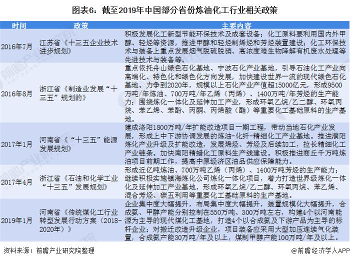 图表6:截至2019年中国部分省份炼油化工行业相关政策