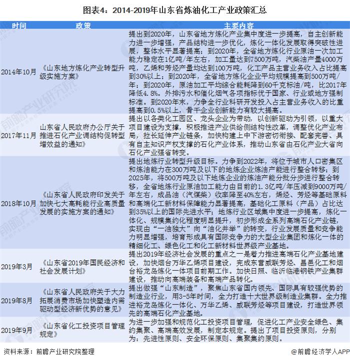 图表4:2014-2019年山东省炼油化工产业政策汇总