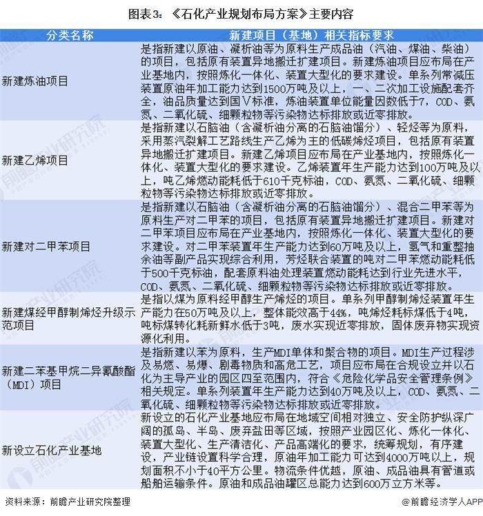 图表3:《石化产业规划布局方案》主要内容