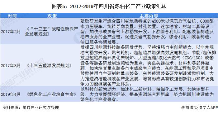 图表5:2017-2019年四川省炼油化工产业政策汇总
