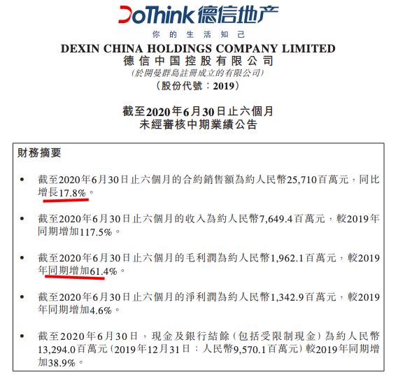 德信中国中期业绩:毛利润增加六成