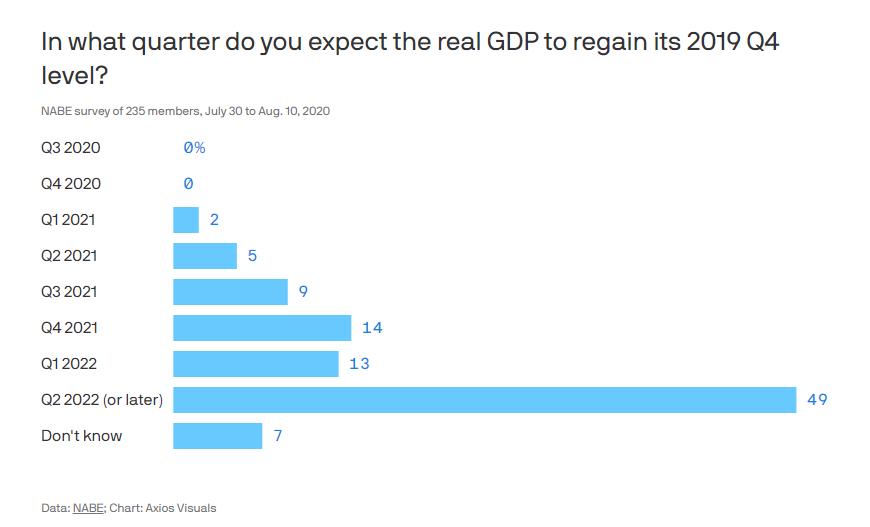 美国调查235位经济学家 大多数认为未来两年美国经济会持续衰退