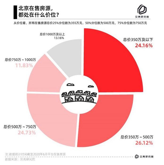 """贝壳研究院:北京5公里""""幸福通勤圈""""双井可选房源最多"""