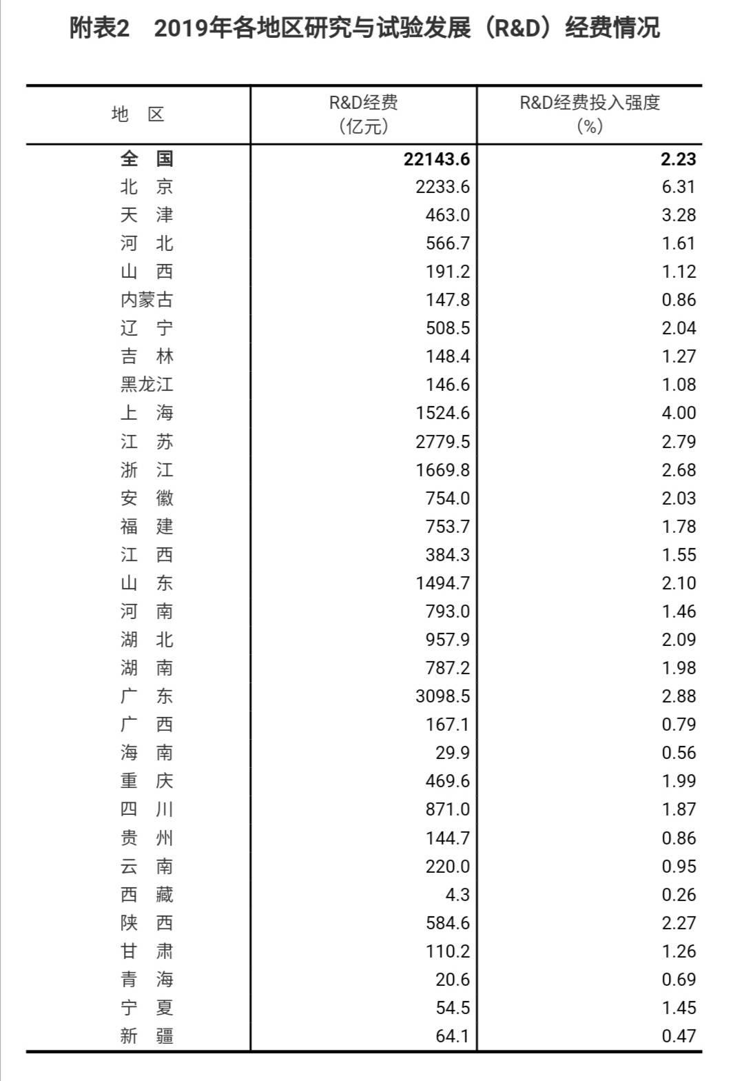 国家统计局:2019年,全国六省市研发和实验发展投入超过1000亿,广东排名第一
