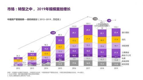 报告:中国资管市场规模达110万亿 已从转型阵痛中涅槃