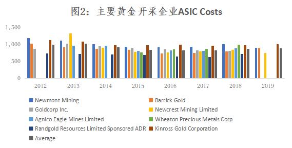 黄金价格长期趋势性上涨的逻辑