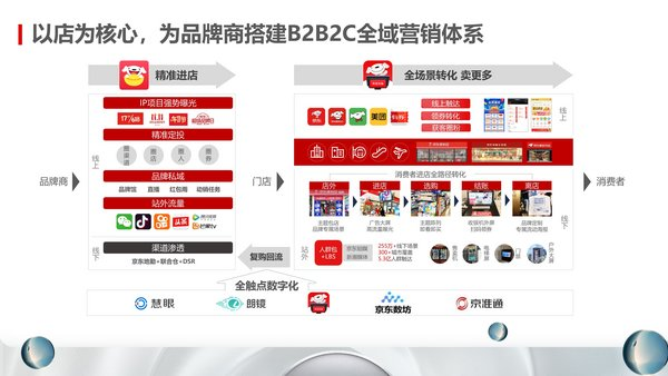 以店为核心,为品牌商搭建B2B2C全域营销体系