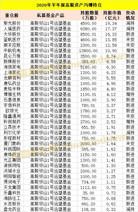 邓晓峰、赵军、阎国根、王亚伟、林丽君、袁林、柳峰...私募股权巨头的最新a股头寸已经到来