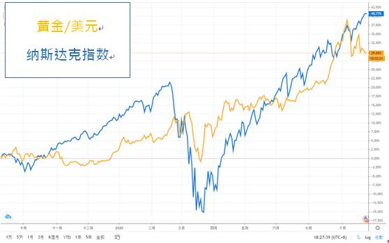 大到不能倒的美股和失效的巴菲特指标