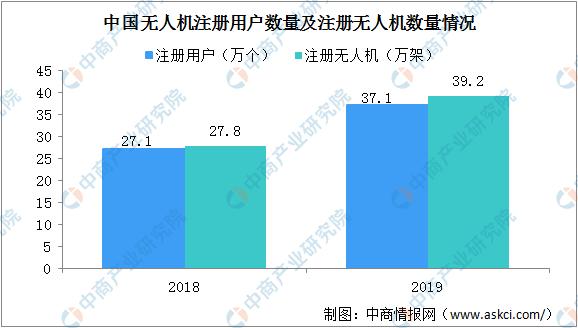 2020年中国无人机用户规模及市场规模预测分析(图)