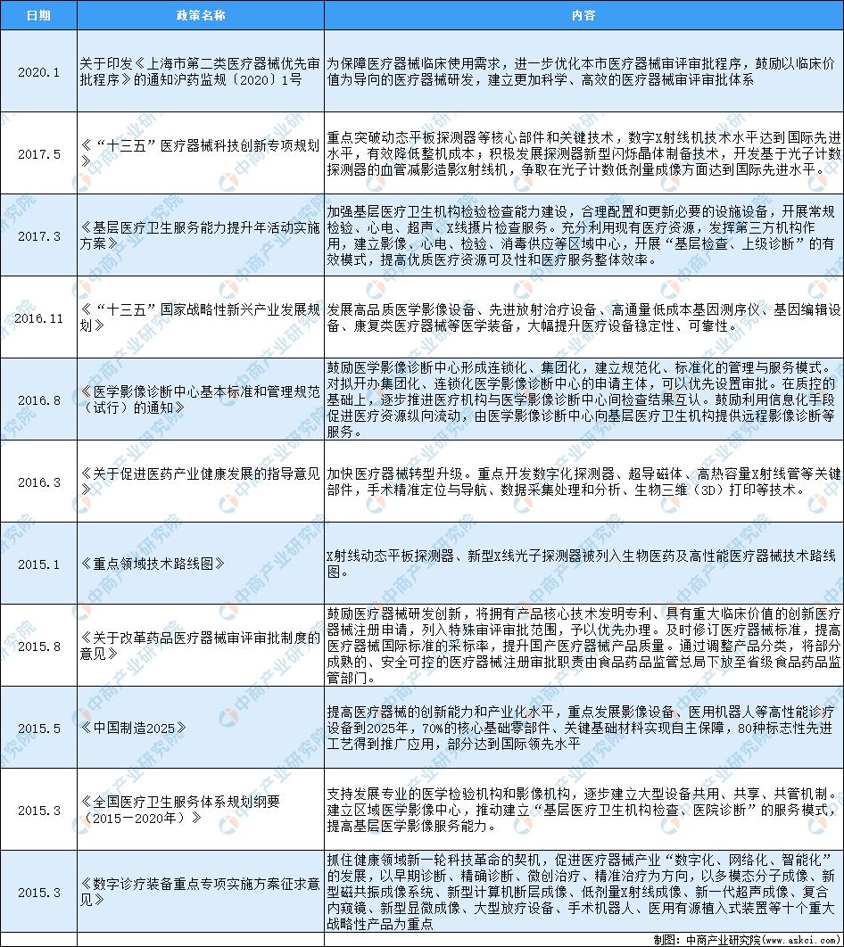2020年中国数字化X线探测器行业最新政策汇总一览(表)