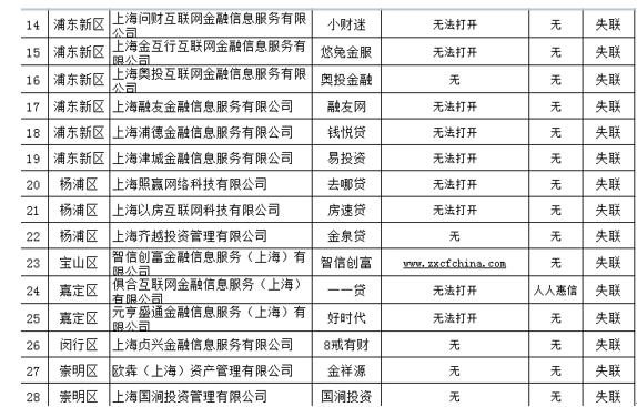 网贷出借人请注意!上海公示第二批28家失联类P2P平台