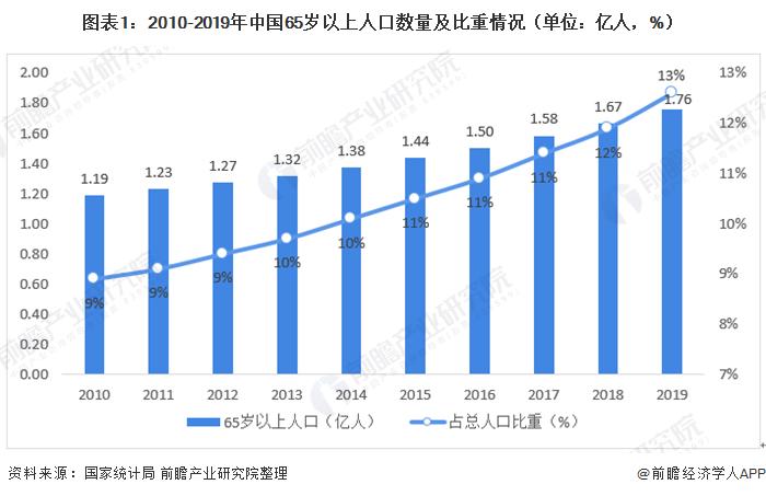 2020年中国互联网护理行业发展现状分析 占互联网医疗比重持续上升【组图】
