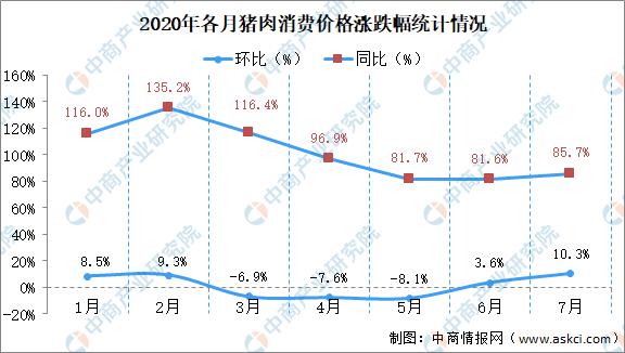 刘永好称明年年中猪肉价格将恢复正常 2020年猪肉价格月度涨跌幅分析(图)