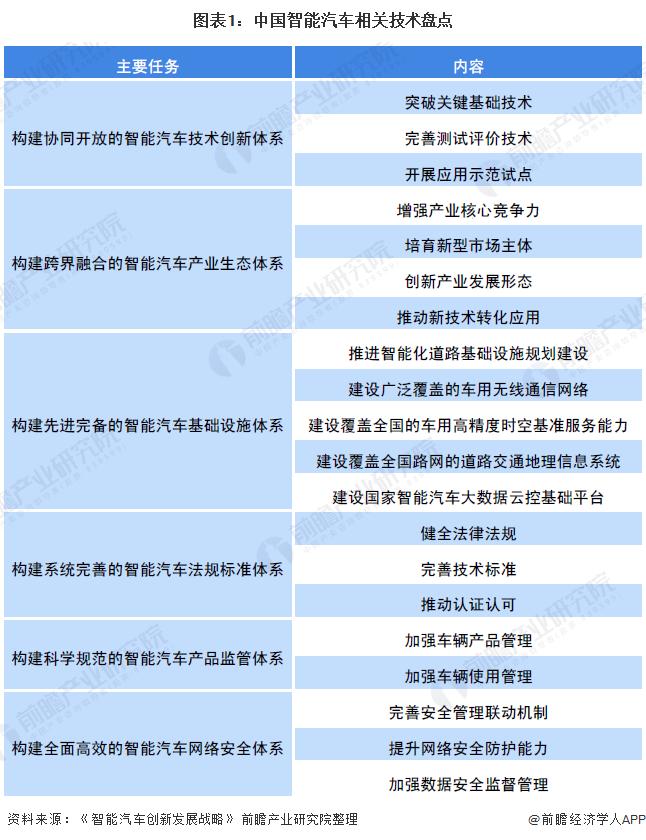 2020年中国智能汽车行业发展前景分析 2025年智能汽车市场规模有望达1700万辆【组图】