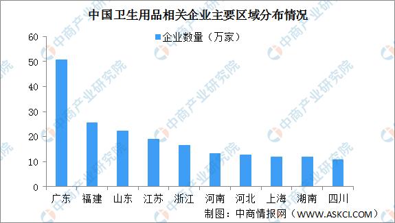 中国卫生用品企业区域分布情况:广东最多(附企业名录)