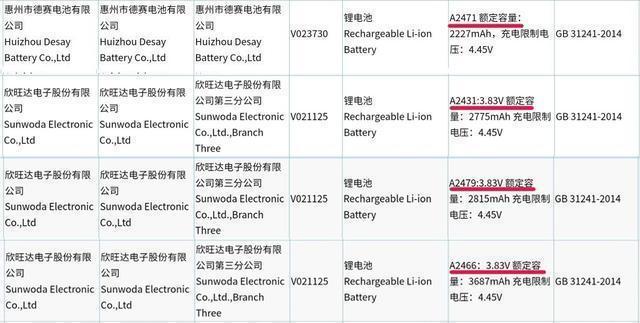 iPhone 12电池容量迎来确切消息 果粉们要失望了吗?