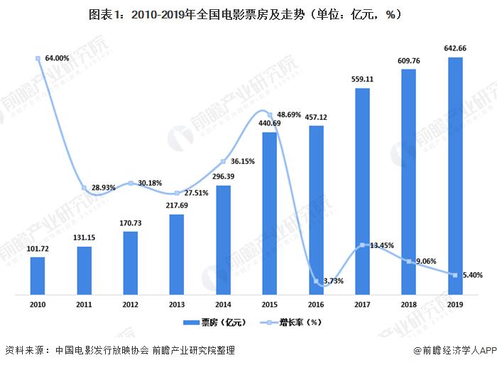 2020年中国电影产业发展现状分析 影院市场的集中度较为分散