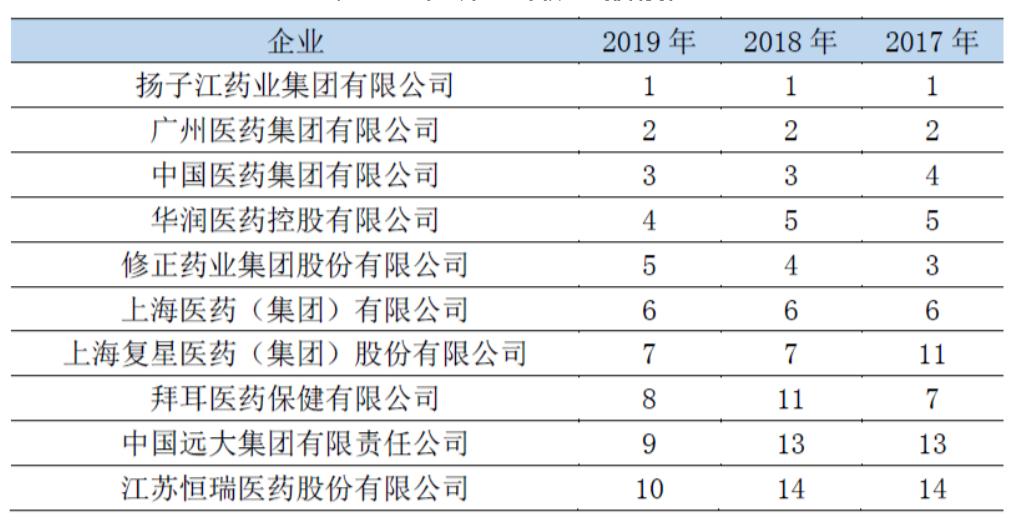2019年中国医药工业百强榜发布:65家中资上市公司上榜