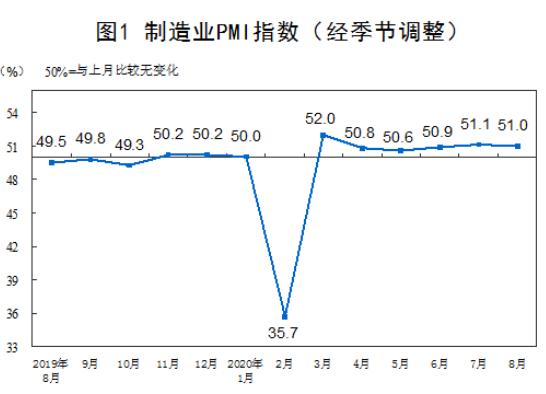 统计局:8月制造业PMI为51.0% 比上月略降0.1个百分点